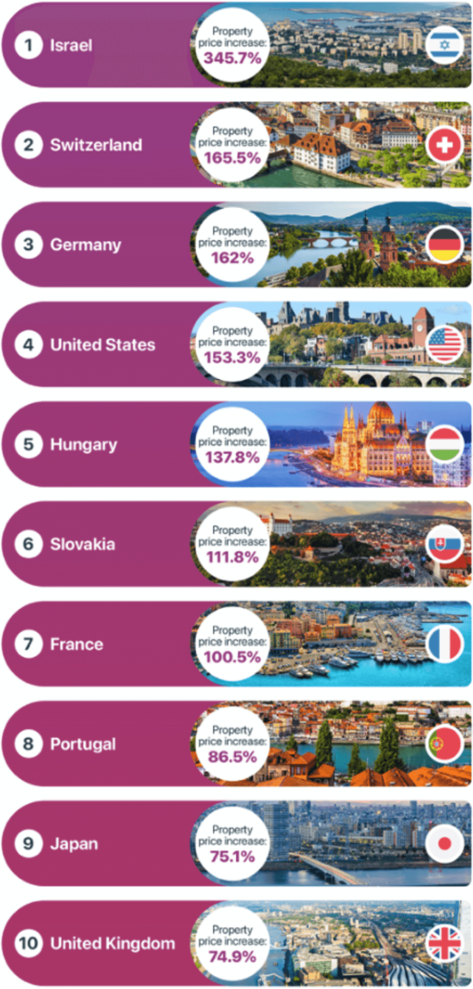 Money.co.uk's list of top 10 countries with highest real estate prices
